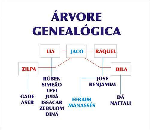 12 tribos de israel, jacó, israel