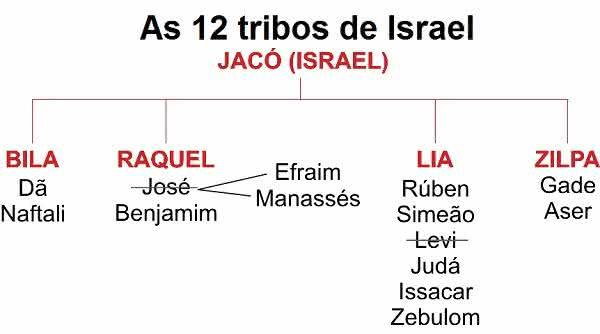 O que é as 12 tribos de Israel?